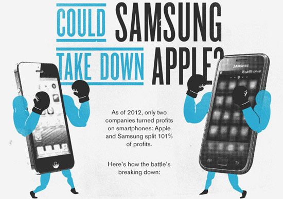 �������������� Samsung � Apple �� android